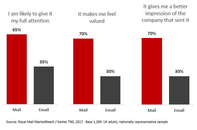 Chart showing audience response to mail vs. email.