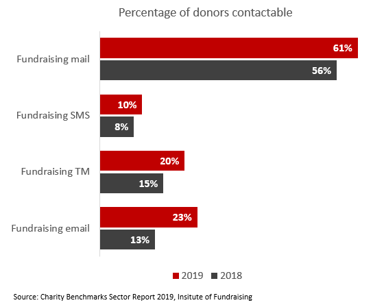 Chart showing percentage of total donors contactable by email (23%)
