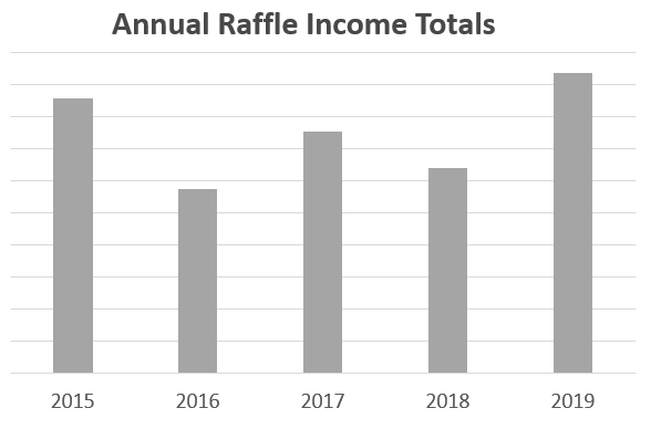 National Trust Raffle Income by Year