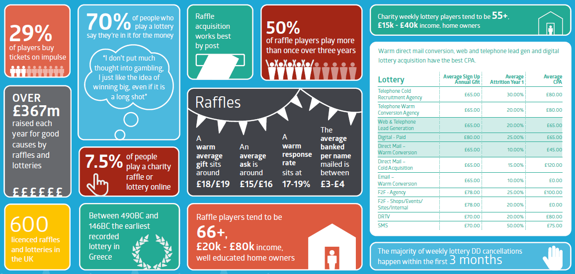 Infographic showing charity raffle and weekly lottery at a glance