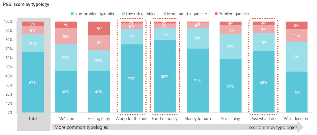 Chart showing how society lotteries are not at risk from problem gambling. The three motivations over indexing for lottery player motivations are the lowest for at risk gamblers and problem gamblers
