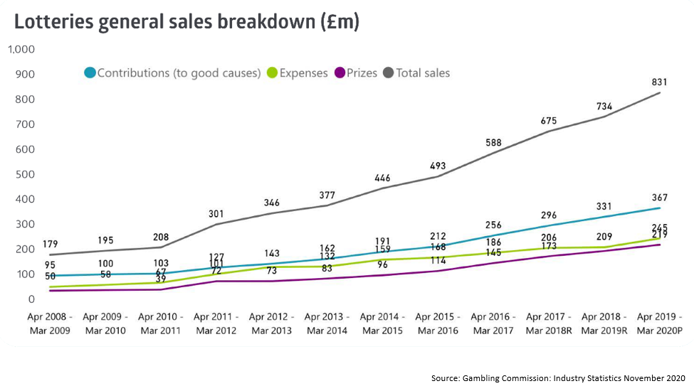 Chart showing lottery sales to March 2020 according to the Gambling Commission Industry Statistics
