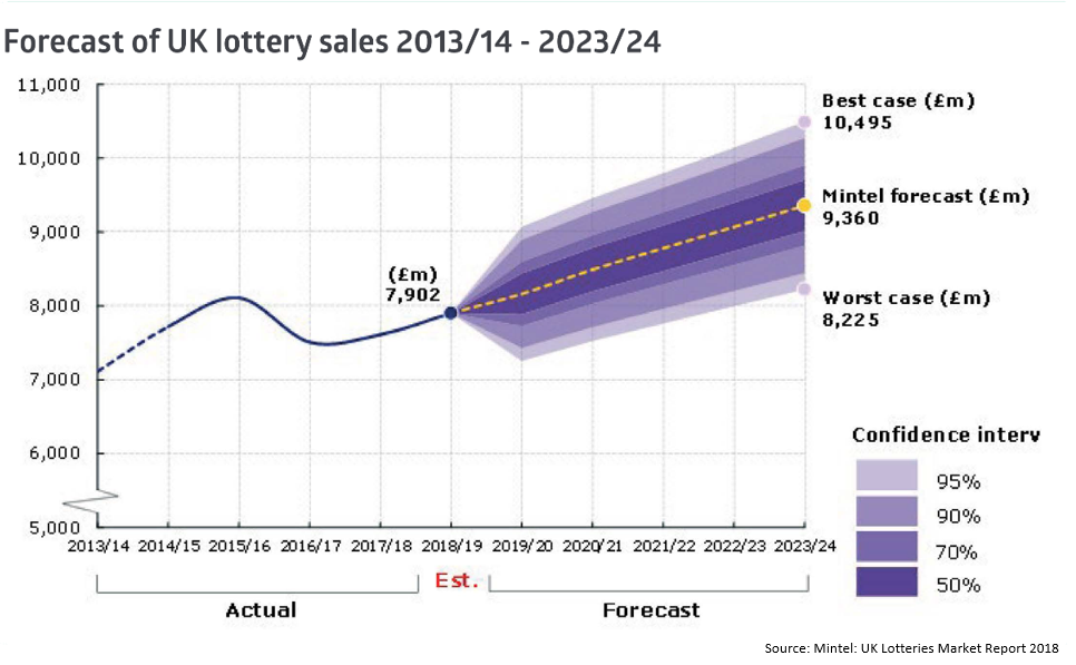 Chart from Mintel UK Lotteries Market Report 2018 showing the predicted rise in lottery sales