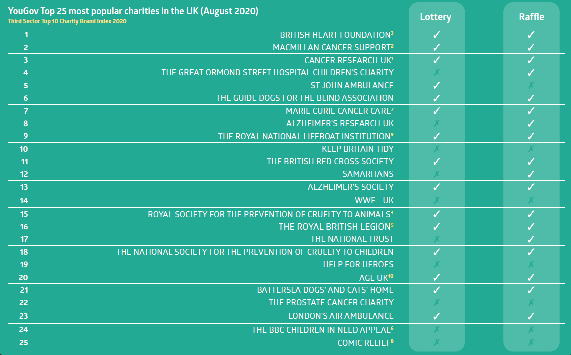 Table showing top 25 UK charities with a raffle and / or weekly lottery programme as at August 2020